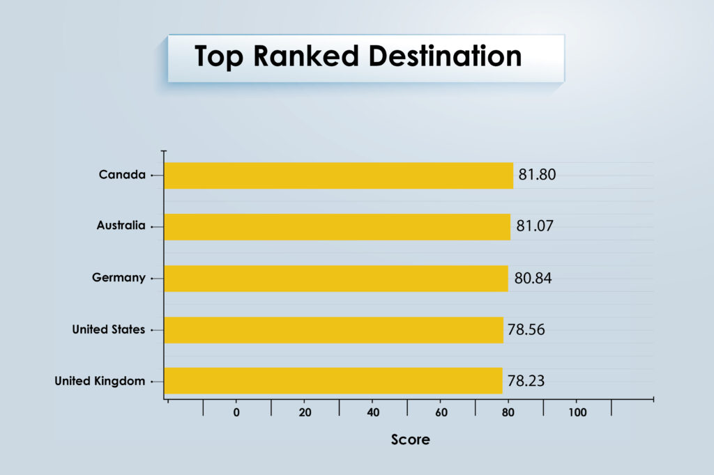 Top destinations to study abroad